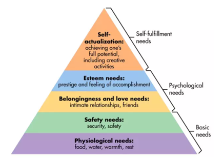 Maslow's hierarchy of needs table