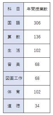 小学校の年間授業数一覧表