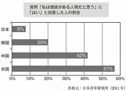 若者の自己肯定感の国際比較表.jpg