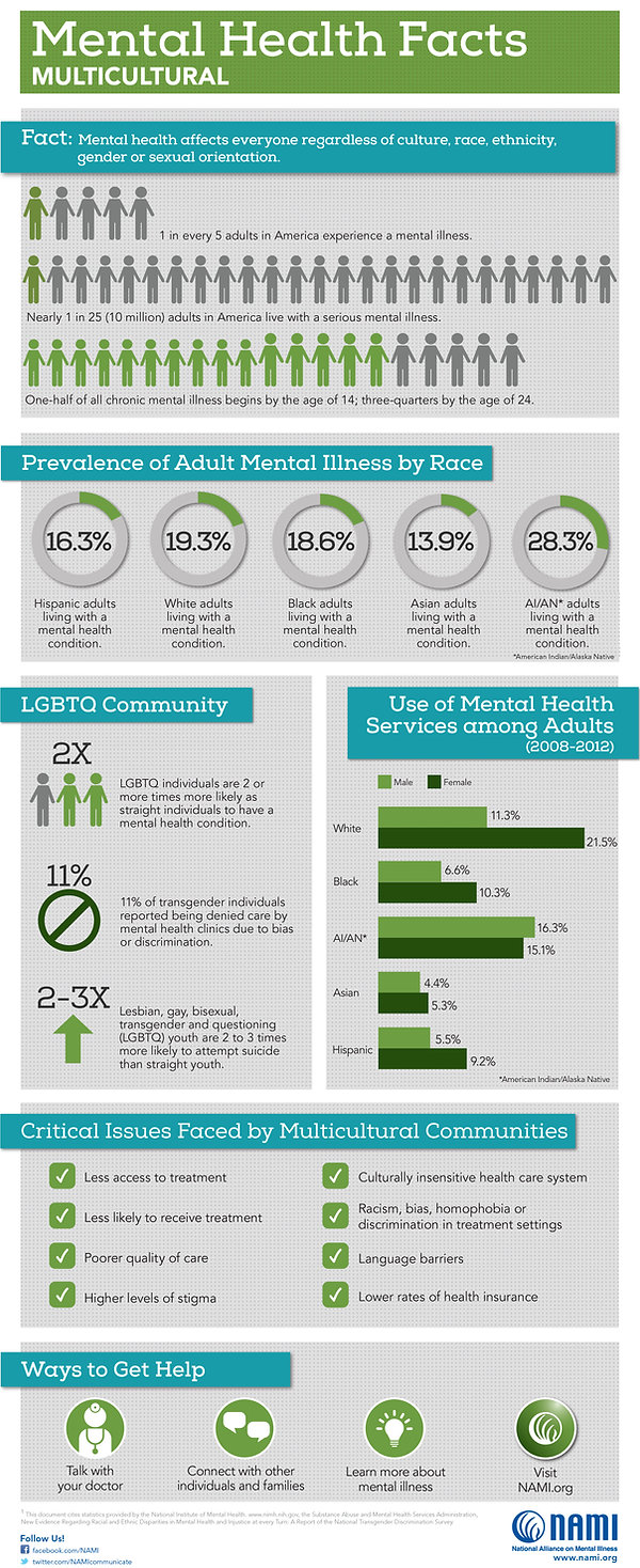 Multicultural Mental Health Facts in America