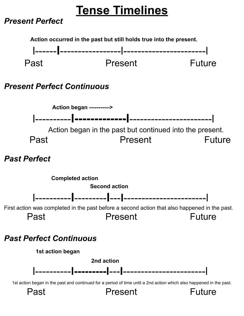 Timeline of the present perfect, present perfect continuous, past perfect, and past perfect continuous tenses. Each timeline has the sequence of events illustrates.