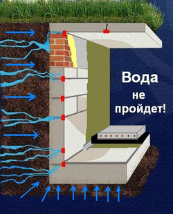 картинка-гидроизоляция-технология