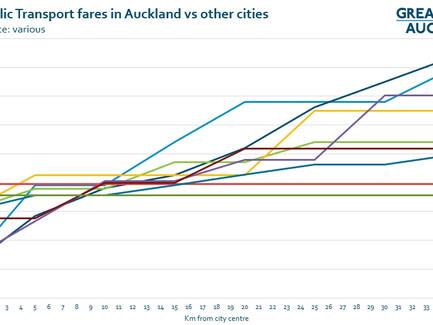 How do our PT fares compare?