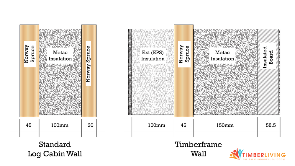 Sections of a standard log cabin wall, and a wall that has been modified for planning permission.