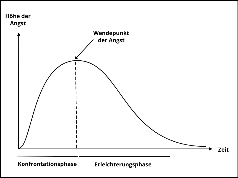 Glockenförmige Angstverlaufskurve bei der Angstkonfrontation