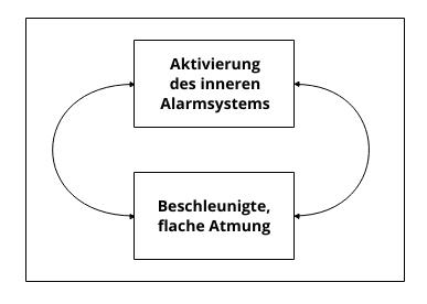 Abbildung eines Teufelskreises aus Alarmbereitschaft und Atmung