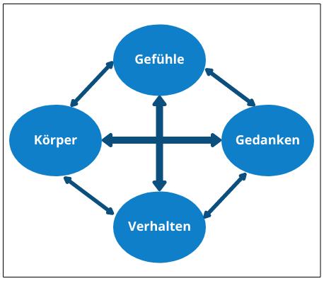 Abbildung: Die vier Ebenen menschlichen Erlebens