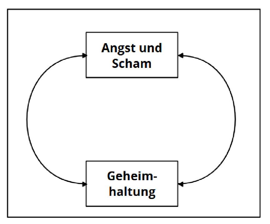 Teufelskreis aus Angst und Scham