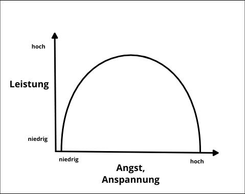 Umgekehrt U-förmiger Zusammenhang zwischen Angst und Leistung
