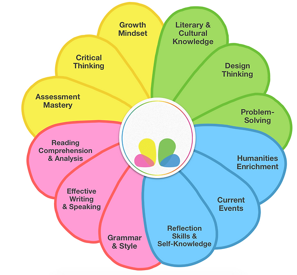 Our 12 Core Competencies