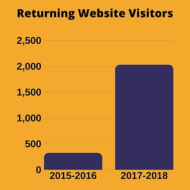 returning website visitors.png