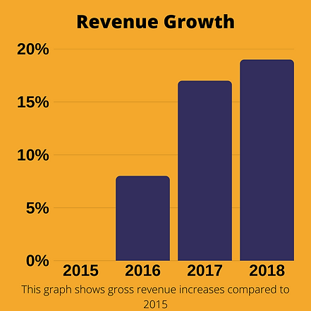 revenue growth.png