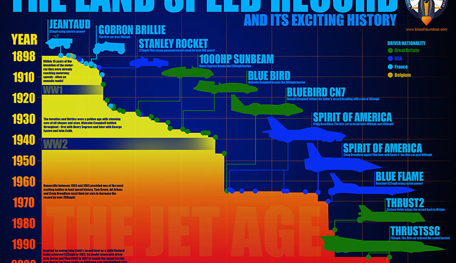 Land-Speed-Record-HISTORY-900w.jpg