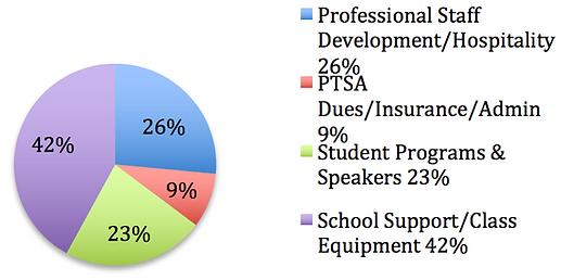ptsa-support-us-chart.png