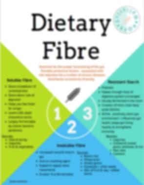 Dietary Fibre.png