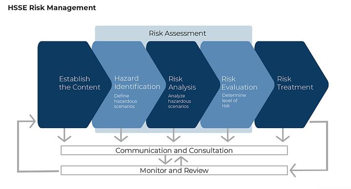 HSSE Risk Management.png