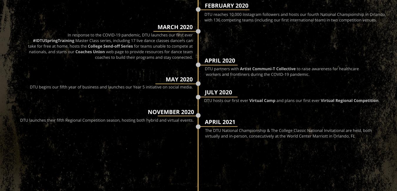 WEBSITE DTU 5 YEAR STORYLINE.png