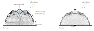 Abeer seikaly Diagram