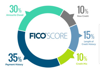 What's In My FICO Credit Scores?
