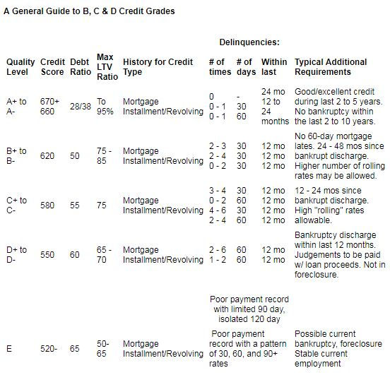 A General Guide To Credit Grades.JPG