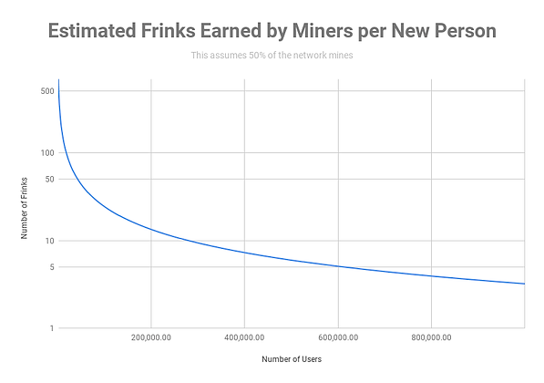 Estimated Frinks Earned by Miners per Ne