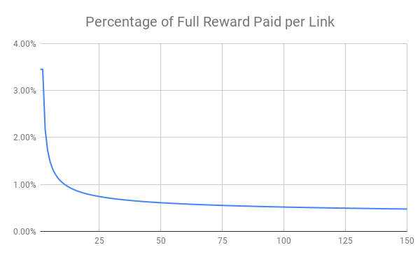 Percentage of Full Reward Paid per Link.