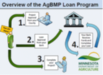 AgBMP overview.png