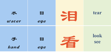Ideograms Chinese Characters in Chinese Culture
