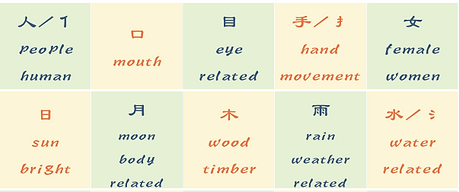 Some common meaning of Semantic-phonetic compound Chinese characters in Chinese Culture