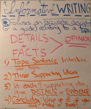 Informative Writing Structure Poster: 5th Grade