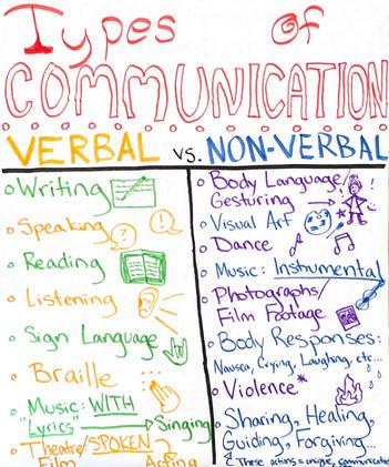 Types of Communication: 5th Grade