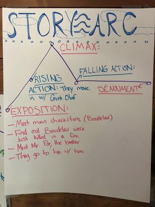 Story Arc/ Narrative Writing: 5th Grade