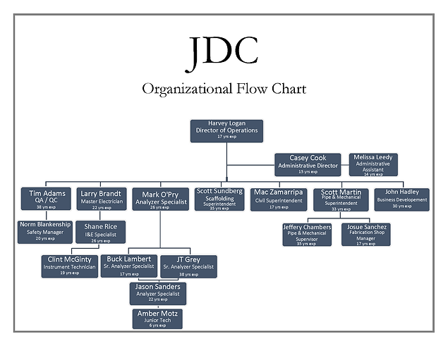 Organizational Flow Chart7.png