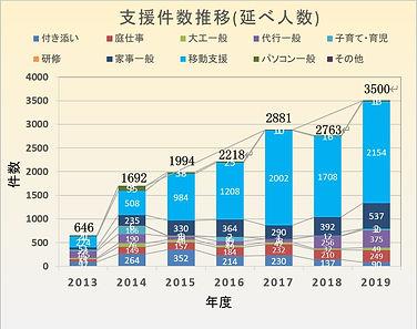 年度別支援実績2019.jpg