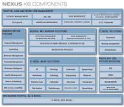Nexus Modules