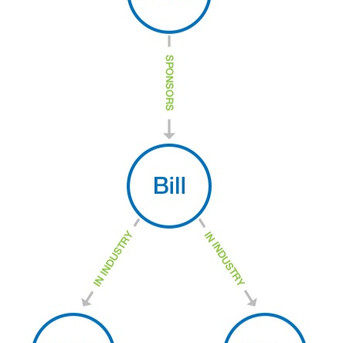The Power of Storing Corporate Data in a Graph Database