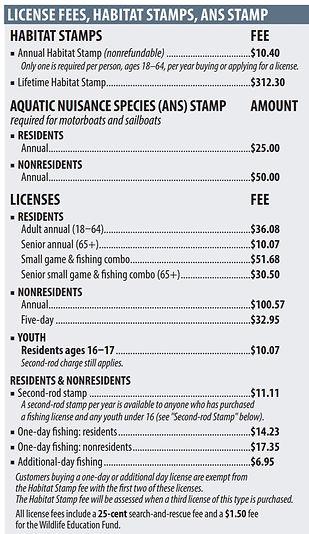 fishing fees 2021.jpg