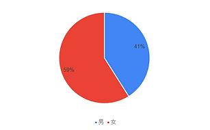 無題のフォーム(回答) - Excel 2021_03_07 4_33_20 (