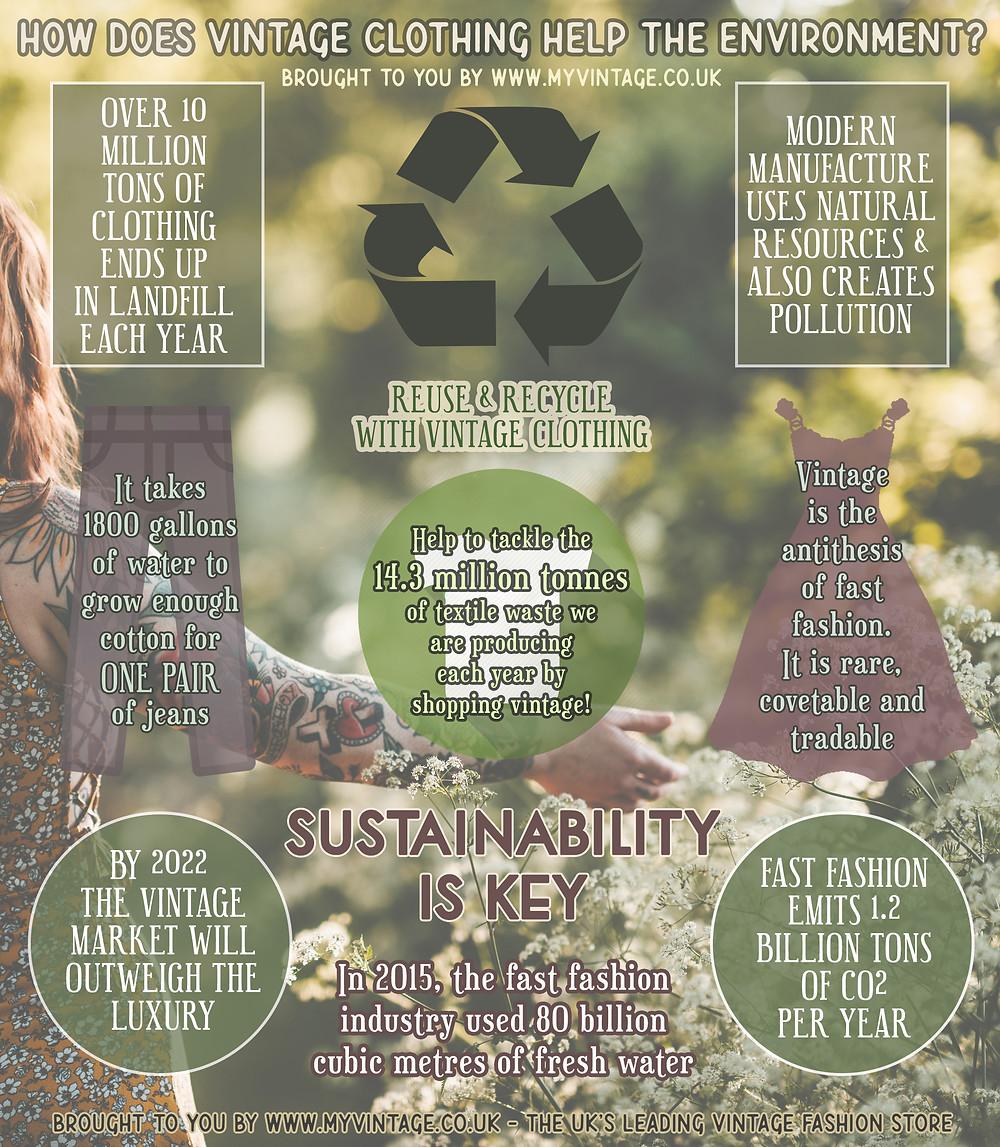 Vintage Clothing | Sustainability | Fashion Infographic