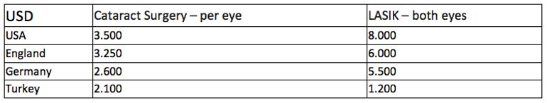 eye price