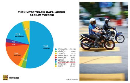 Türkiye'de kazaya karışan 100 araçtan 15'i motosiklet