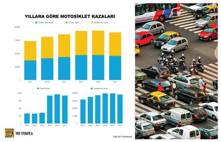 Türkiye'de ölümlü motosiklet kazalarındaki ani artış dikkate değer.