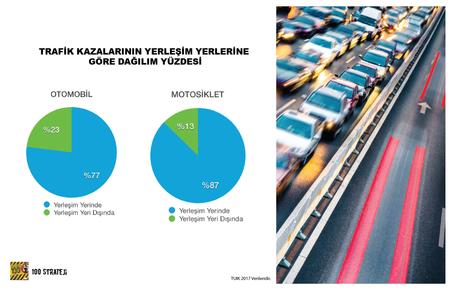 Türkiye'de yerleşim yerleri motosikletçiler için daha tehlikeli!
