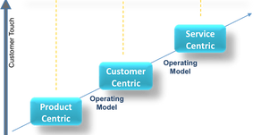 Service Channels in Customer Experience