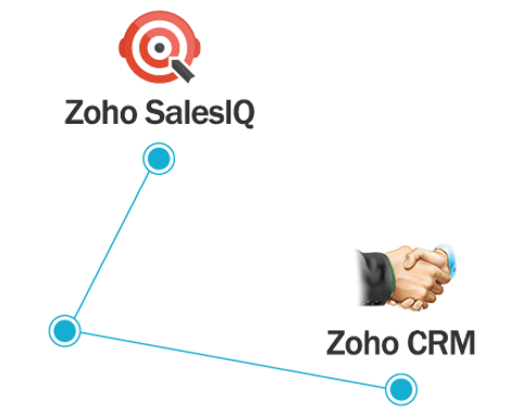 zoho-salesiq-crm-integration.png