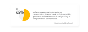 El 69% de las empresas que implementaron características de espacios de trabajo saludables, generaron un incremento en la satisfacción y el compromiso de los empleados. World Green Building Council
