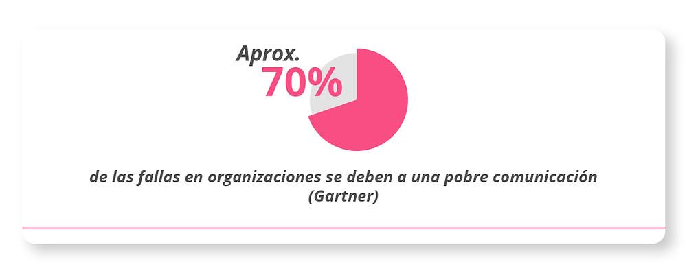 Aprox el 70% de las fallas en organizaciones se debe a una pobre comunicación. Gartner
