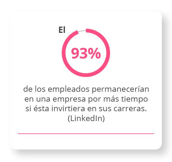 El 93% de los empleados permanecerían en una empresa por más tiempo si ésta invirtiera en sus carreras. LinkedIn