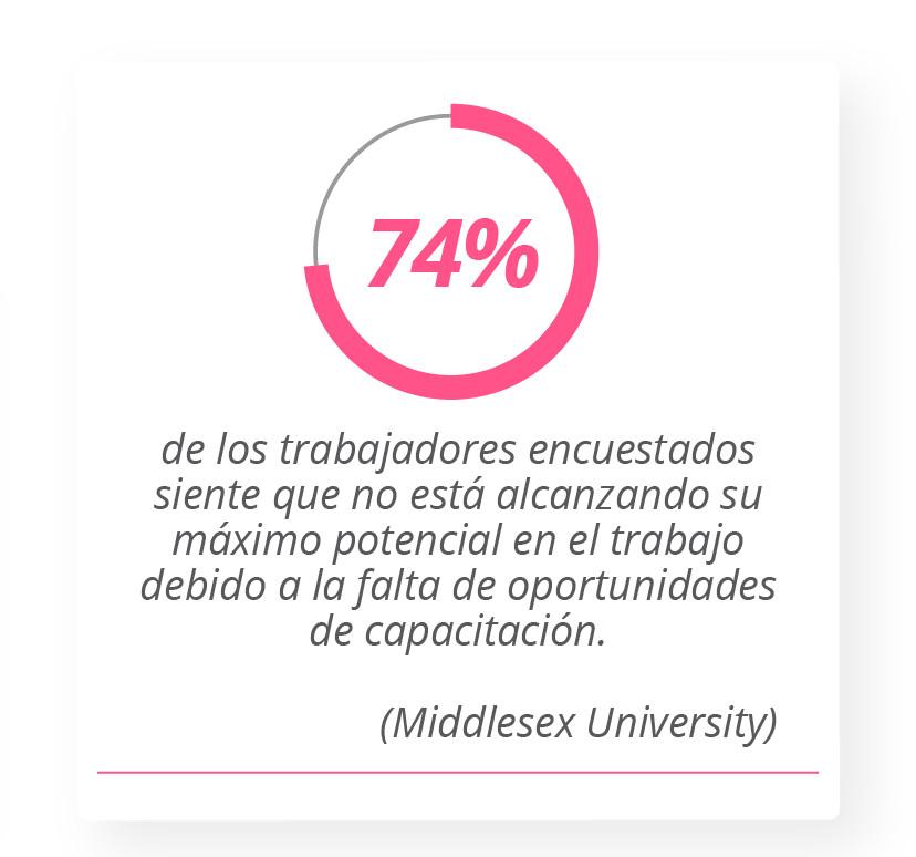 74% de los trabajadores encuestados siente que no está alcanzando su máximo potencial en el trabajo debido a la falta de oportunidades de capacitación. Middlesex University
