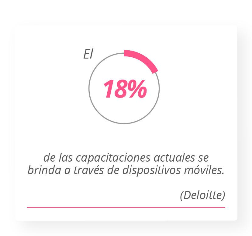 El 18% de capacitaciones actuales se brinda a través de dispositivos móviles. Deloitte